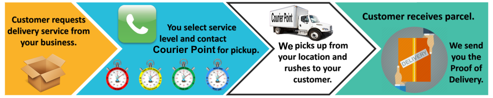 How Couriers Work copy